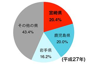 宮崎20.4%、鹿児島20.0%、岩手16.2%・・・